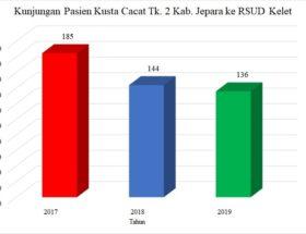 Kunjungan Pasien Kusta Cacat Tk.2 Kab. Jepara ke RSUD Kelet 2017 – 2019